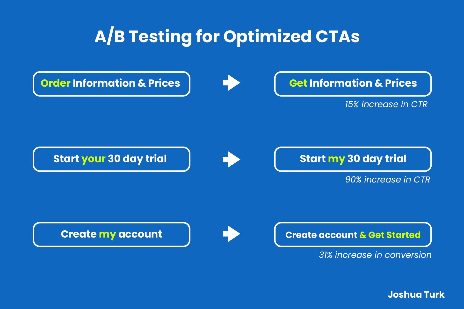 CTA a/b testing